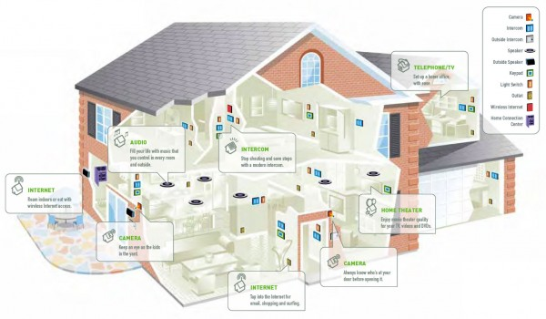 Smart home - use technology to your favor